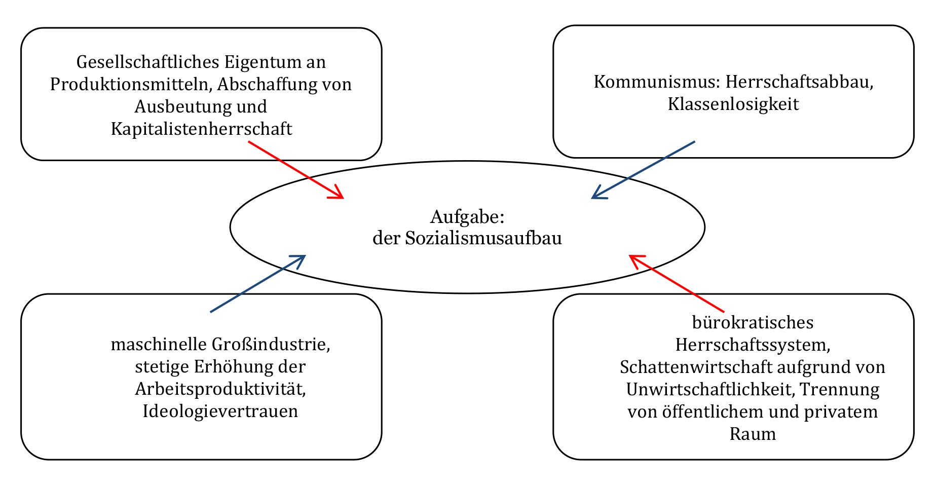 Der Sozialismus als Aufgabe