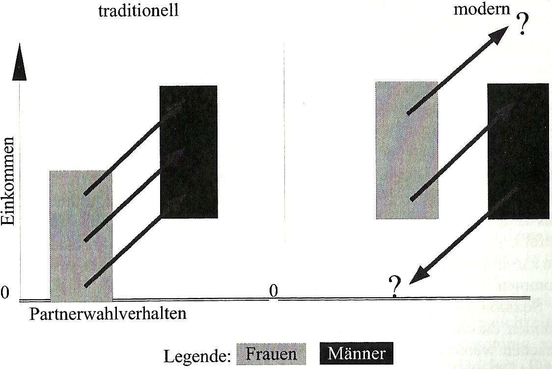 Hypergamie und sozialer Stand – traditionell und emanzipiert