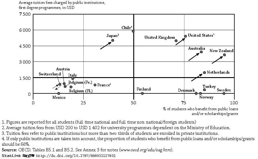 "Source: Adapted from OECD (2014), op. cit., p. 260. These figures cover only ""tertiary-type A"" higher education, that is largely theory-based programmes with a minimum duration of three years."