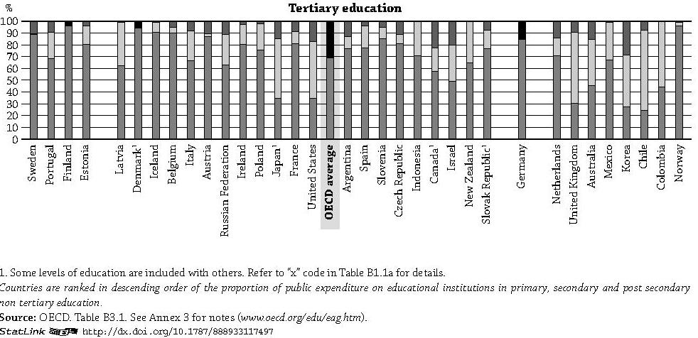Source: Adapted from OECD (2014), op. cit., p. 239.