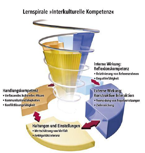 Lernspirale der Interkulturellen Kompetenz (Quelle: Deardorff, 2006, S. 7)