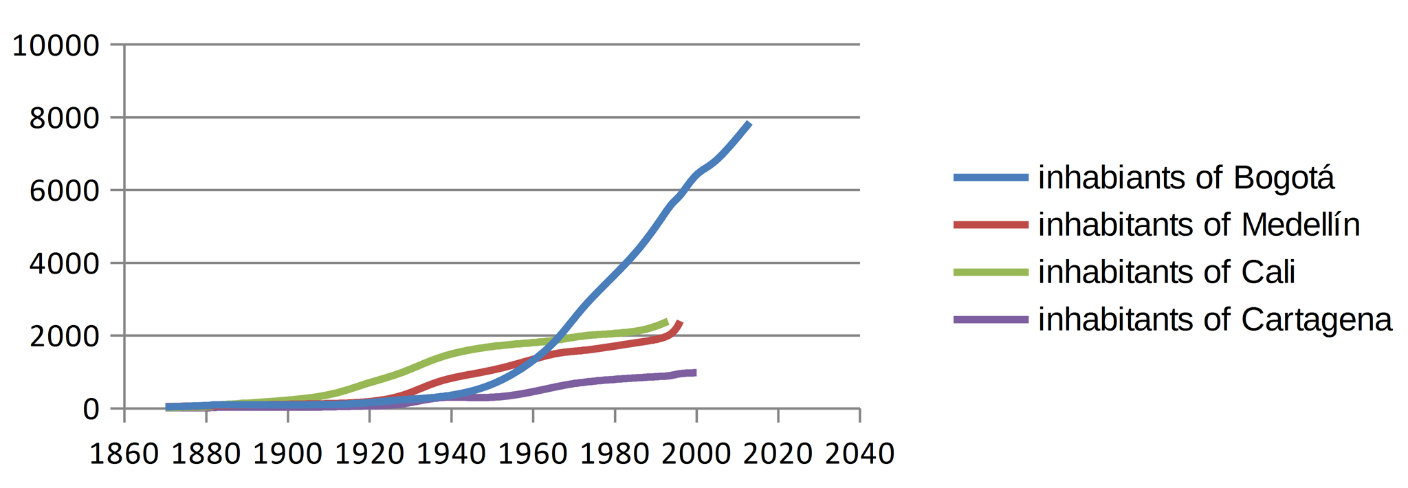 Graph 1: Population of major Colombian city territories since 1870 (in 1000). Source: DANE