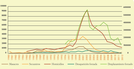 Graph 2: Evolution of the main forms of violence of armed conflict in Colombia by number of victims 1980-2012 (taken from Nubia Bello, 2013, p. 61 – with sources).