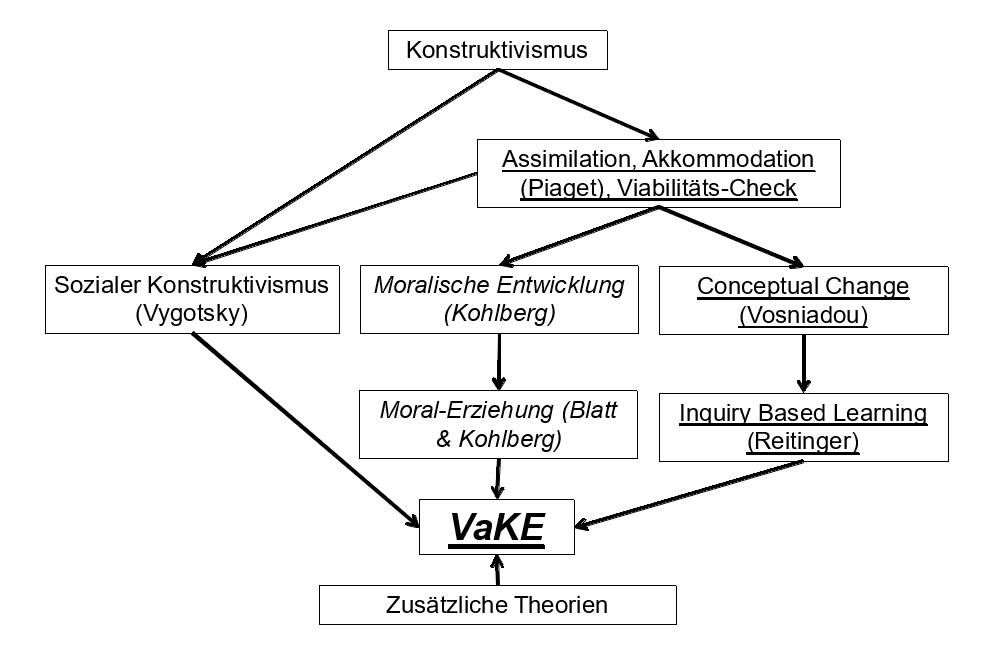 Abbildung 1: Theoretische Grundlagen von VaKE