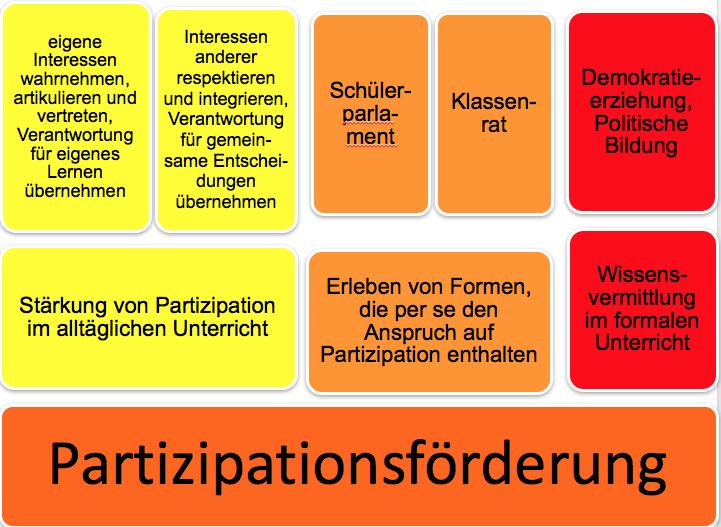 Abbildung 1: Möglichkeiten der Partizipationsförderung in Schule und Unterricht