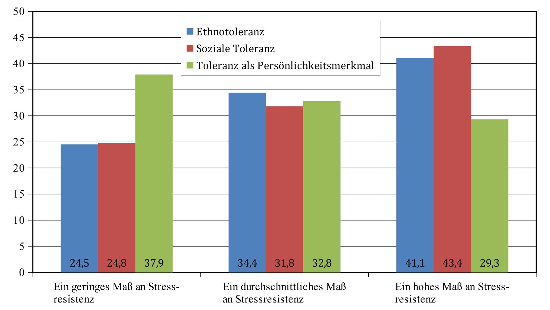 Das Verhältnis von Stressebenen und Arten von Toleranz in Prozent (%)