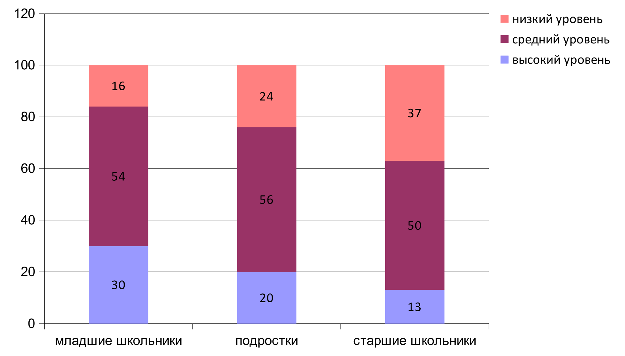 Рисунок 2 – Количественные показатели уровней креативности школьников контрольных групп (в %)
