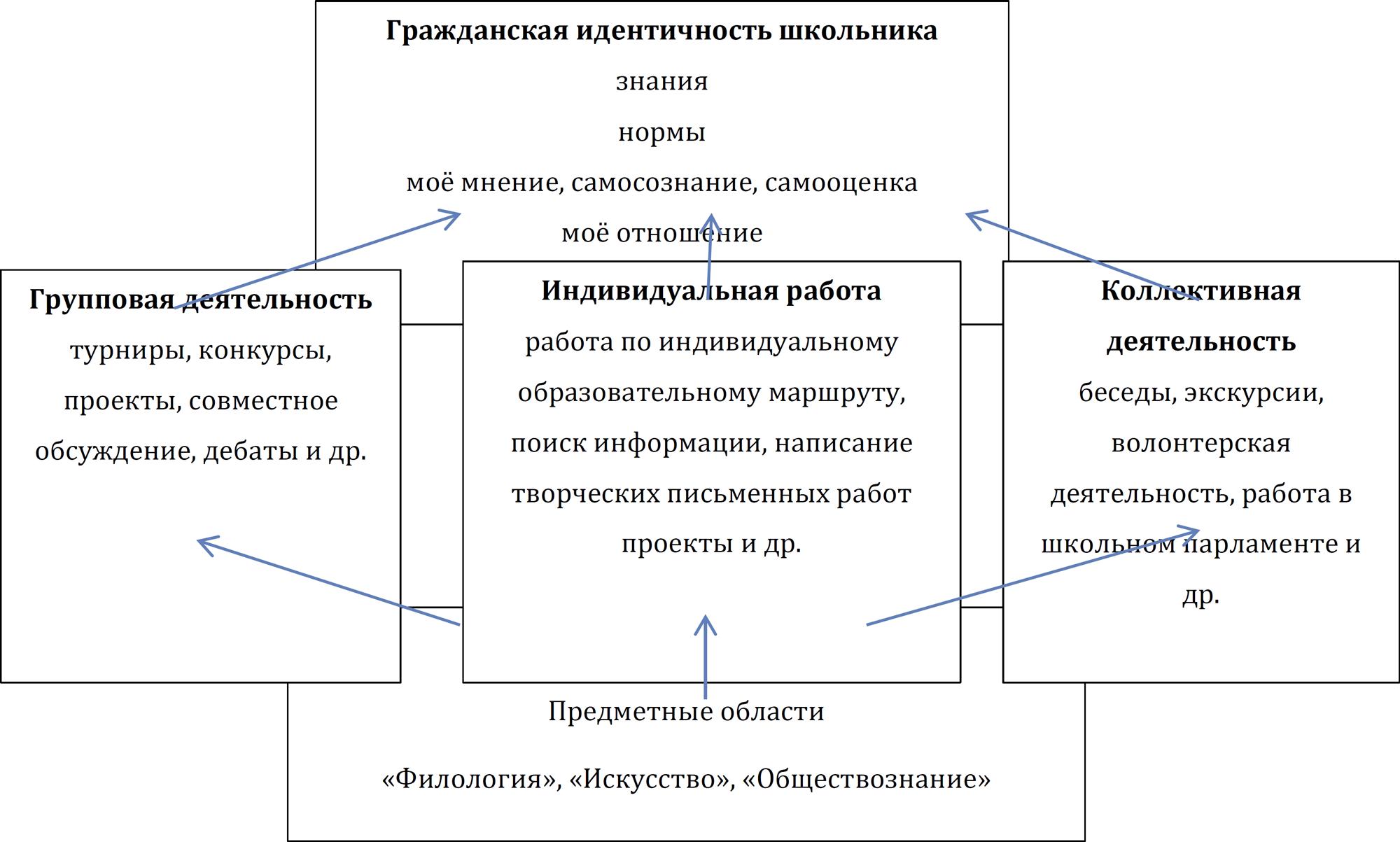 Рис. 1. Система формирования гражданской идентичности