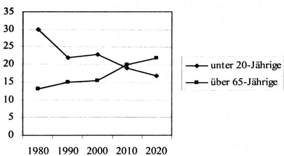 (aus: Hurrelmann, 2004, S. 14)