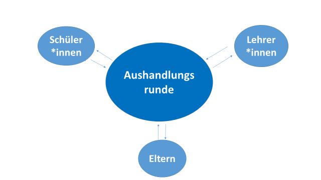 Abbildung 1: Das Prinzip der Aushandlungsrunden (vereinfacht)