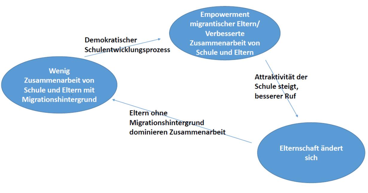 Abbildung 2: Dynamik des Schulentwicklungsprozesses