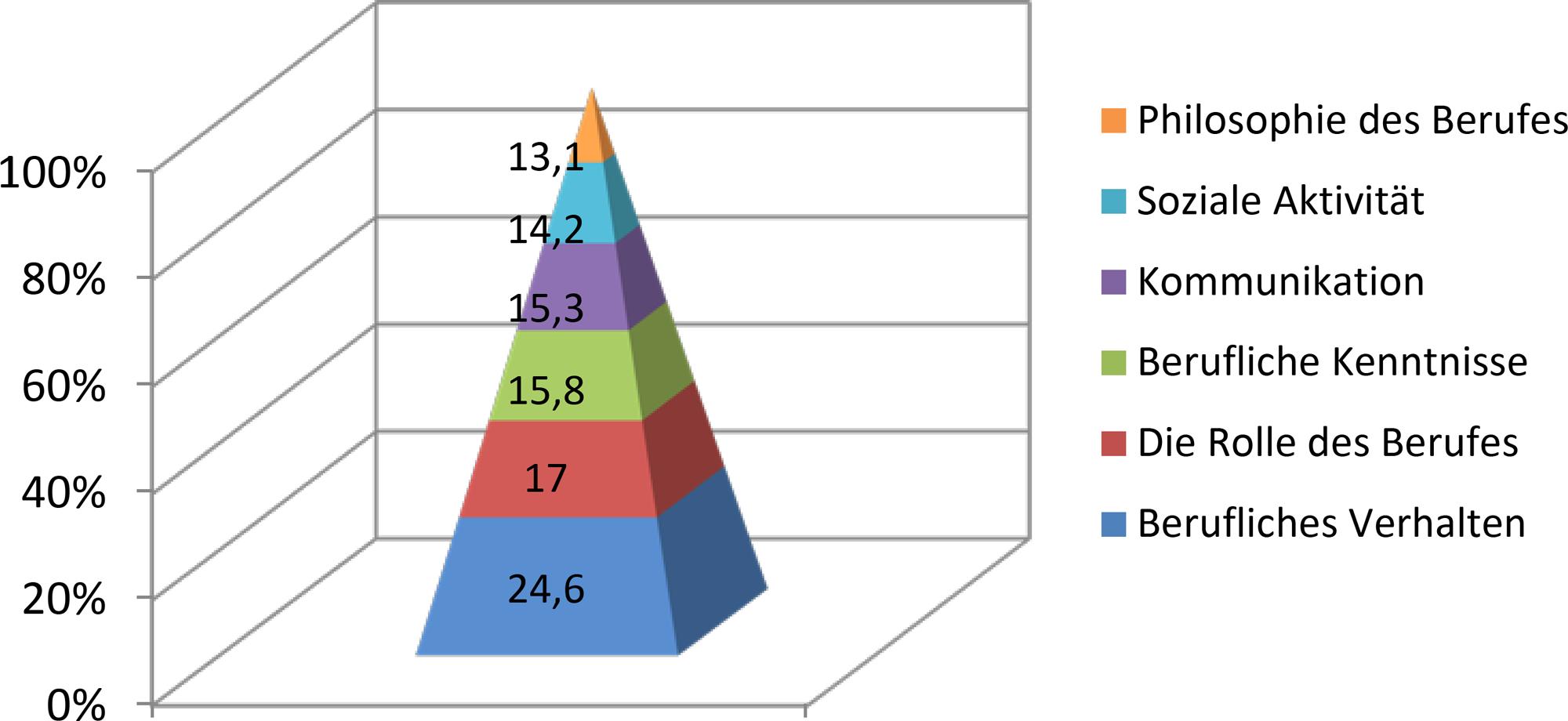 Abb. 1: Auswirkungen der Komponenten auf die berufliche Identität (Prozente aus der Faktorenanalyse).