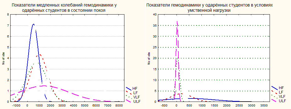 Рис. 1: Показатели медленных колебаний гемодинамики в состоянии покоя и умственной нагрузки у одарённых студентов