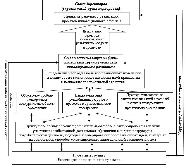Рис.1. Структурно-функциональная модель организации многообразия в корпорации