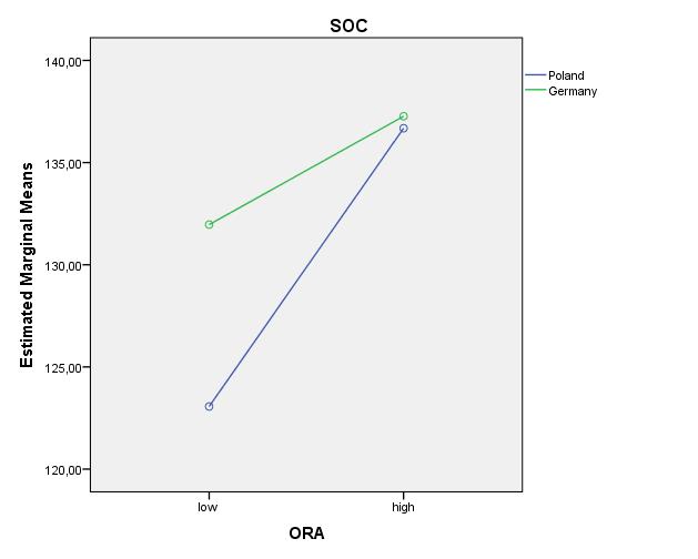 Diagramm 2, nach SPSS