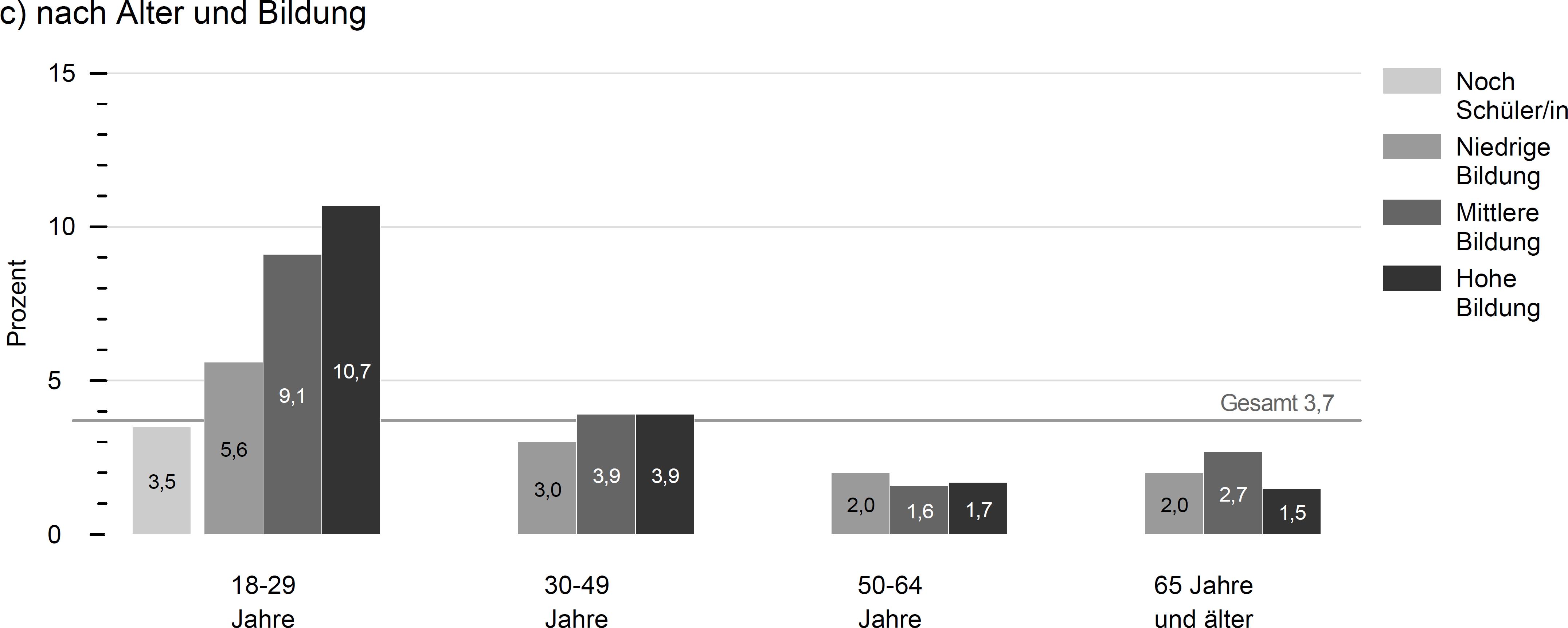 Abb. 1: Anteile von Personen, die einen Freiwilligendienst absolviert haben oder aktuell absolvieren, 2014, nach Alter und Bildung (aus: Simonson/Vogel/Tesch-Römer, 2016, S. 185)