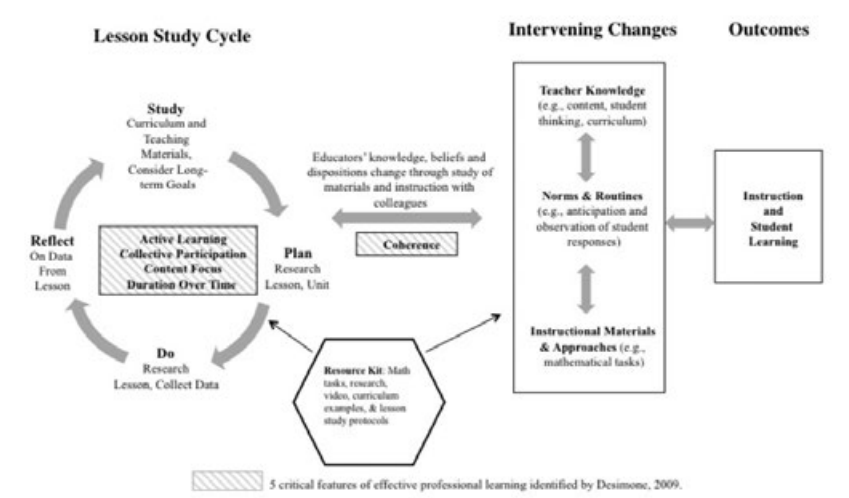Figure 1. Model of the relationship between lesson study, changes in teacher knowledge, and student learning. (Lewis & Perry, 2014, p. 41)