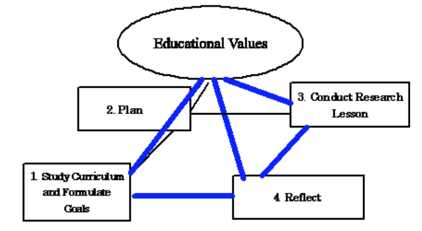Figure 2. Pyramid model of lesson study. (Fujii, 2013).