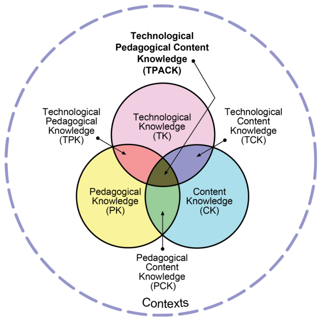 Figure 1. Technological Pedagogical Content Knowledge (TPACK) framework. Reproduced with permission of the publisher, © 2012 tpack.org.