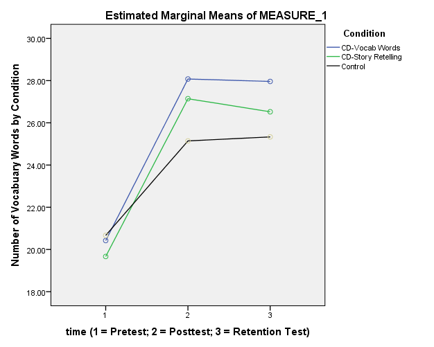 Figure 6. Estimated Marginal Means Pretest, Posttest, and Retention Test: Change Over Time by Classroom Condition on the Vocabulary Test Listwise N = 68.