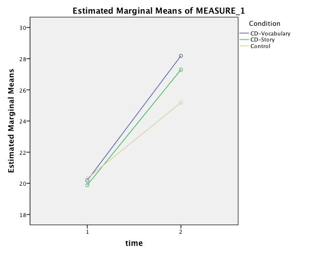 Figure 4. Estimated Marginal Means Pretest-Posttest: Change Over Time by Classroom Condition on the Vocabulary Test Listwise N = 76.