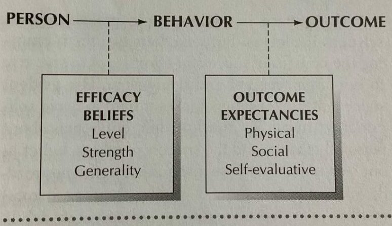 Figure 2. The conditional relationships between efficacy beliefs and outcome expectancies. In given domains of functioning, efficacy beliefs vary in level, strength, and generality. The outcomes that flow from a given course of action can take the form of positive or negative physical, social, and self-evaluation effects (Bandura, 1997, p. 22)