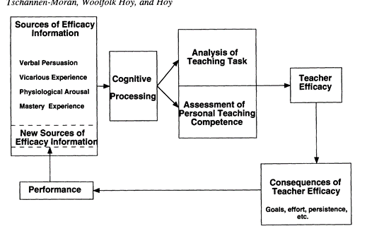 Figure 3. The cyclical nature of teacher efficacy (Tschannen-Moran, Woolfolk Hoy, & Hoy, 1998)