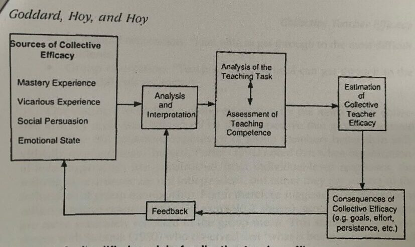 Figure 4. A simplified model of collective teacher efficacy (Goddard, Hoy, & Hoy, 2000)