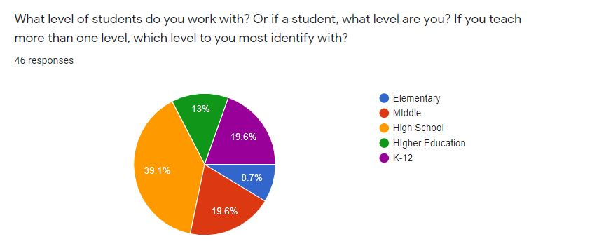 Figure 2. Pie Chart describing grade levels taught or grade levels of student of the survey respondents N = 46.