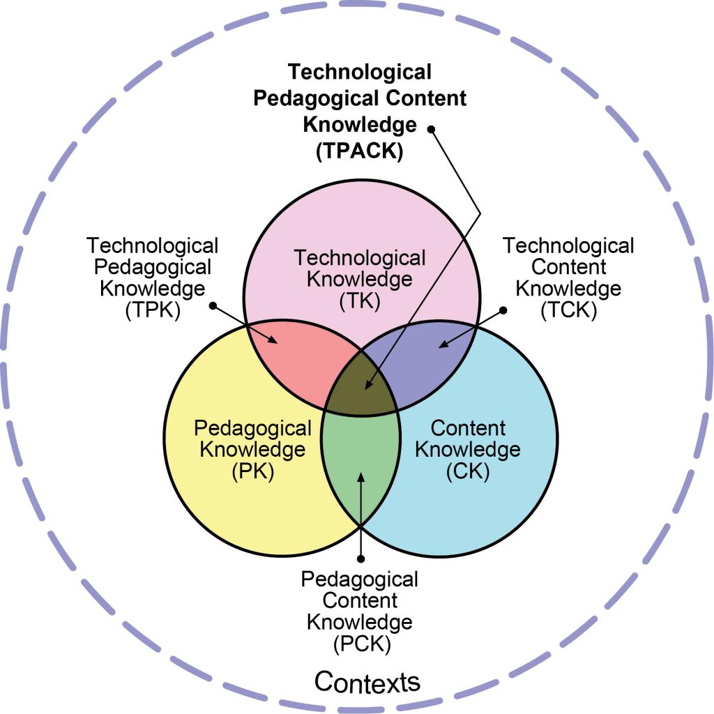 Figure 1: TPACK-Model from www.puyamishra.com