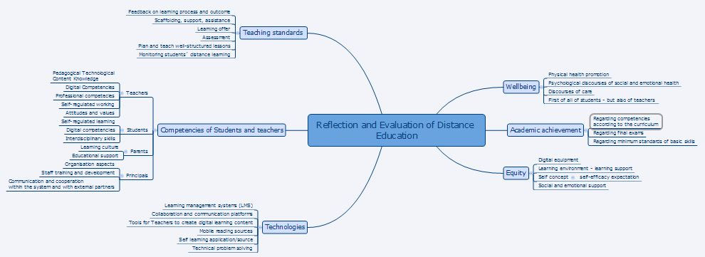 Figure 3: Overview about possible evaluation focus