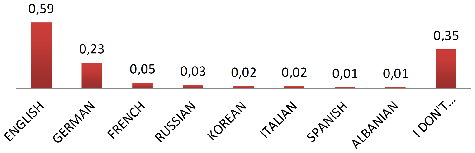 Figure 1. The percentages of the foreign languages that the participants speak, and of the participants who couldn't speak any foreign language.